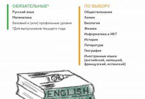 Рособрнадзор подготовил обновленную серию плакатов, посвященных процедурам сдачи ЕГЭ