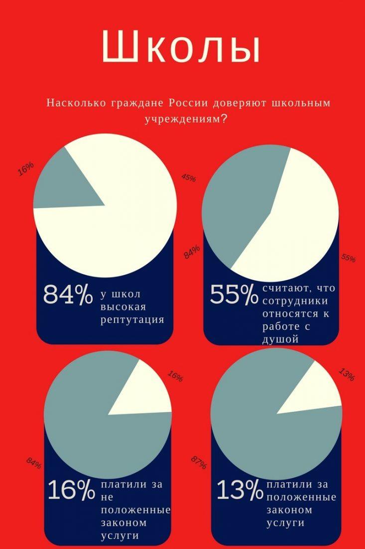 школы инфографика