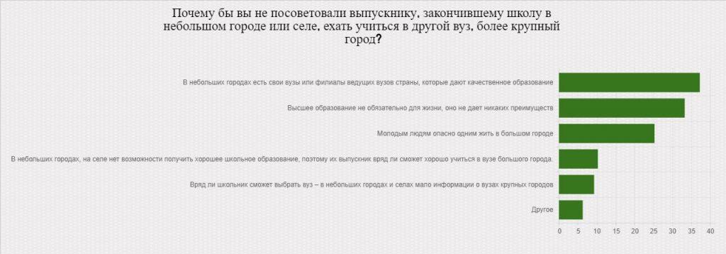 опрос-левада-3