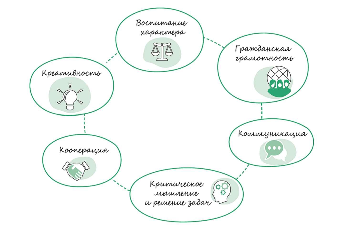 v-seti-poyavilis-metodicheskie-rekomendatsii-dlya-uchitelej-po-razvitiyu-myagkih-navykov-u-shkolnikov